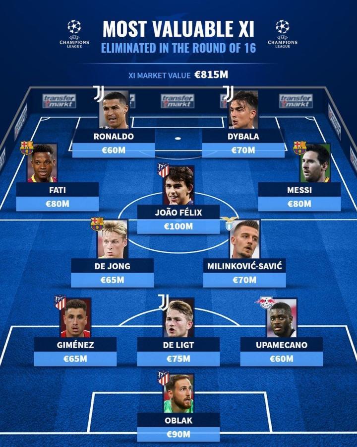 德转评欧冠1/8决赛出局球员最贵阵:梅罗领衔,菲利克斯在列